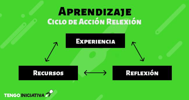 Ciclo Acción Reflexión